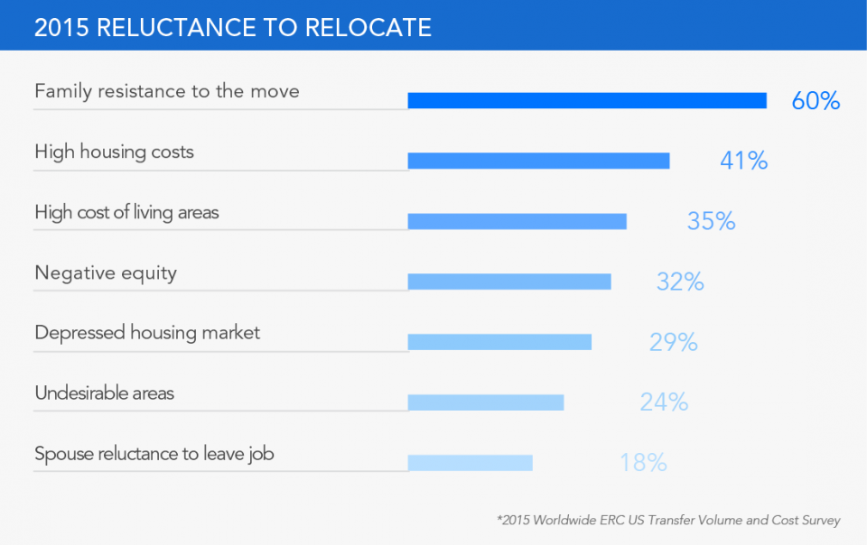 Worldwide Executive Relocation Council Statistics, Reluctance to relocate
