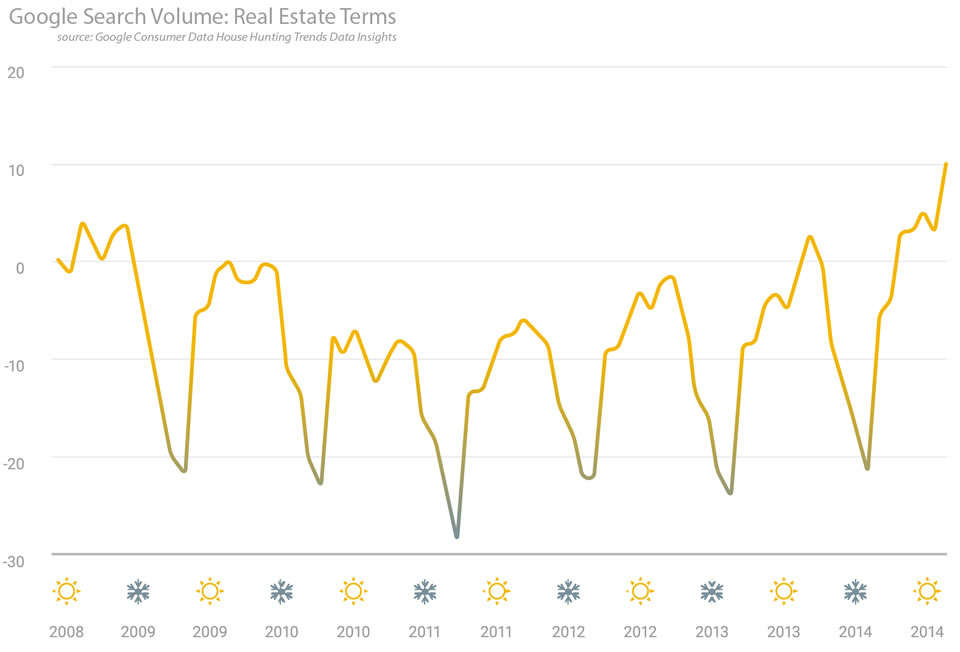 seasonal homes Google search volume your home is still on the market