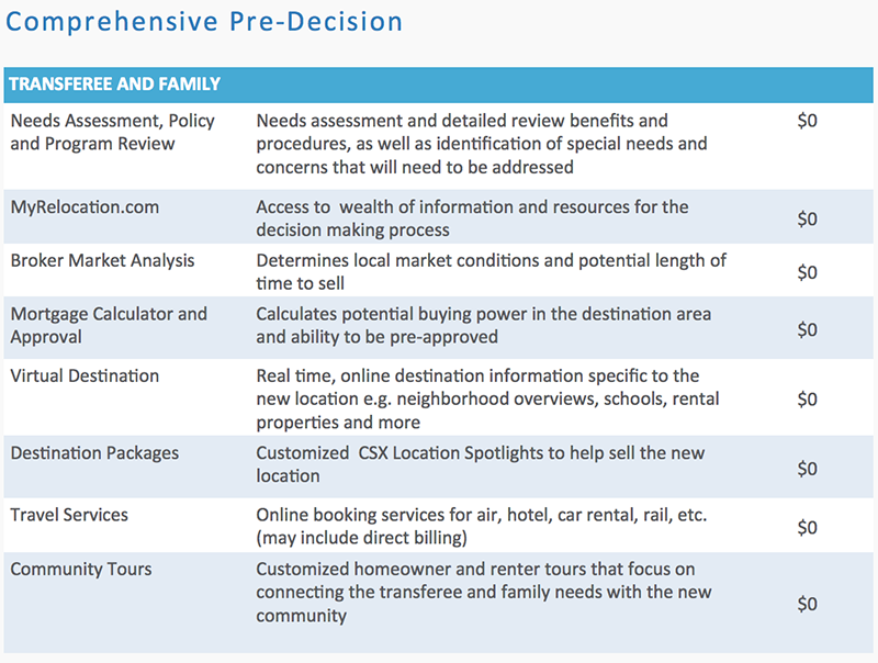Global-Mobility-Solutions-Pre-Decision-Transferee-Benefits overcoming reluctance