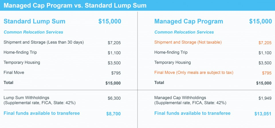 Managed Cap Programs provides 50% more relocation funds than standard lump sum programs