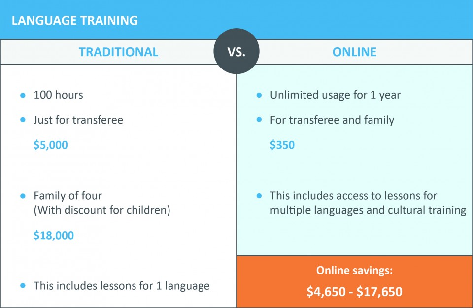 Using online language tools can reduce relocation costs by roughly $5,000 - $20,000.