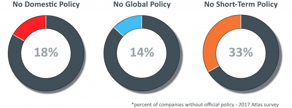 Percentage of companies without official relocation policies