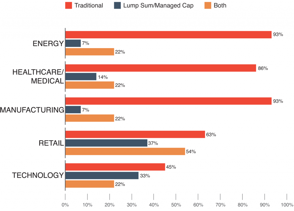 Relocation Models by Industry: Energy, Healthcare/Medical, Manufacturing, Retail, Technology