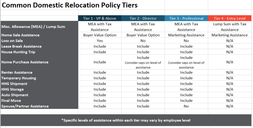 chart of relocation policy tiers